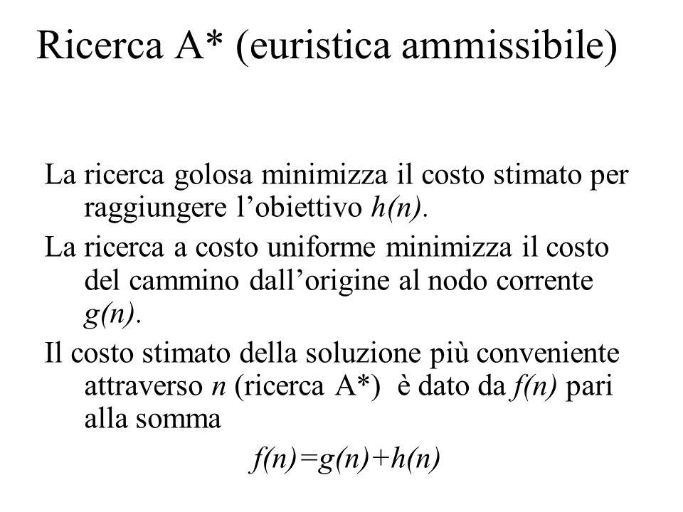 Ricerca A* (euristica ammissibile) La ricerca golosa minimizza il costo stimato per raggiungere lobiettivo h(n). La ricerca a costo uniforme minimizza
