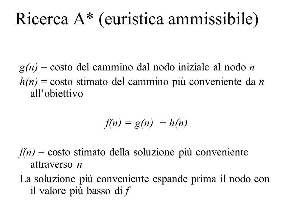 Ricerca A* (euristica ammissibile) g(n) = costo del cammino dal nodo iniziale al nodo n h(n) = costo stimato del cammino più conveniente da n allobiettivo f(n) = g(n) + h(n) f(n) = costo stimato della soluzione più conveniente attraverso n La soluzione più conveniente espande prima il nodo con il valore più basso di f