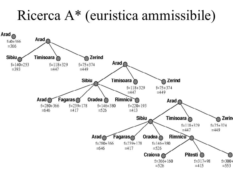 Ricerca A* (euristica ammissibile)