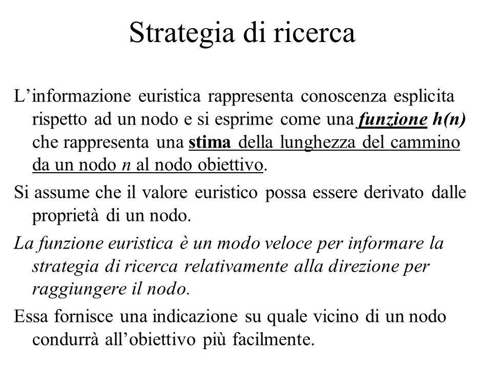 Strategia di ricerca Linformazione euristica rappresenta conoscenza esplicita rispetto ad un nodo e si esprime come una funzione h(n) che rappresenta una stima della lunghezza del cammino da un nodo n al nodo obiettivo.