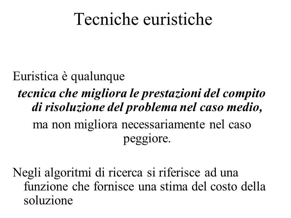 Tecniche euristiche Euristica è qualunque tecnica che migliora le prestazioni del compito di risoluzione del problema nel caso medio, ma non migliora necessariamente nel caso peggiore.