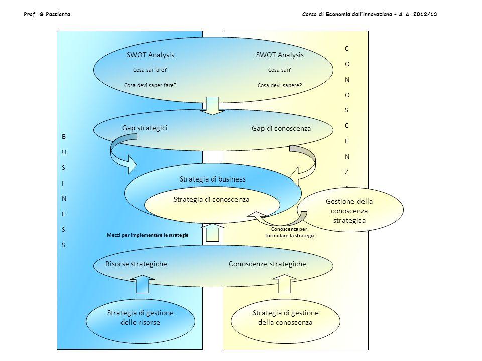 Prof. G.PassianteCorso di Economia dellinnovazione - A.A. 2012/13 BUSINESSBUSINESS CONOSCENZACONOSCENZA Gestione della conoscenza strategica SWOT Anal