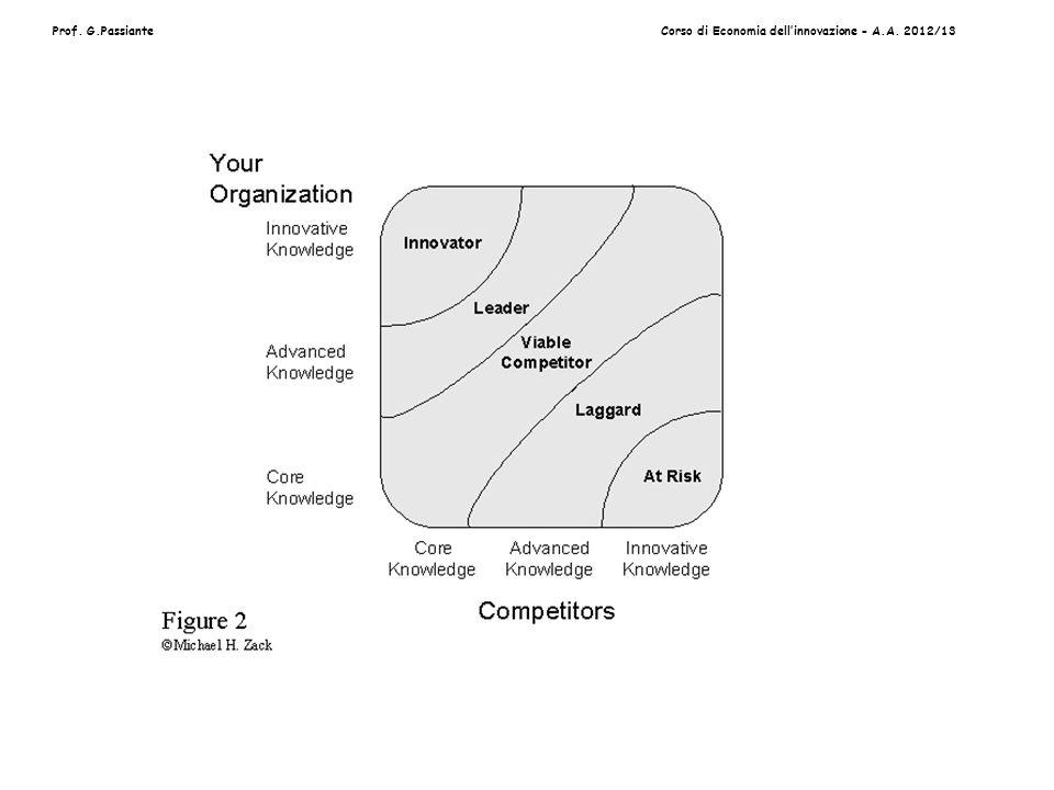 Prof. G.PassianteCorso di Economia dellinnovazione - A.A. 2012/13