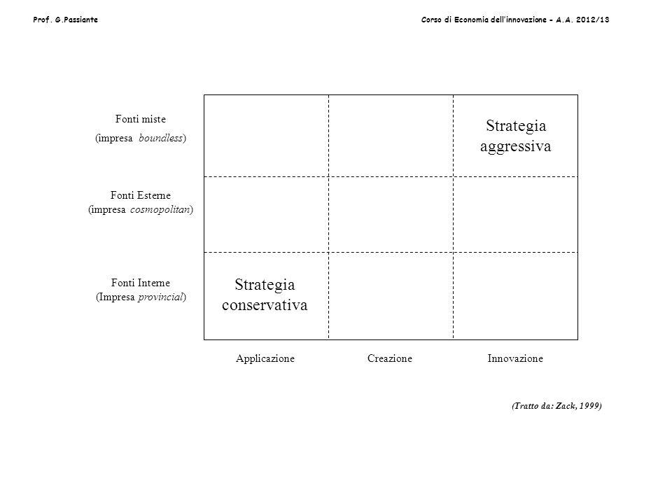 Prof. G.PassianteCorso di Economia dellinnovazione - A.A. 2012/13 ApplicazioneCreazioneInnovazione Fonti miste (impresa boundless) Fonti Esterne (impr
