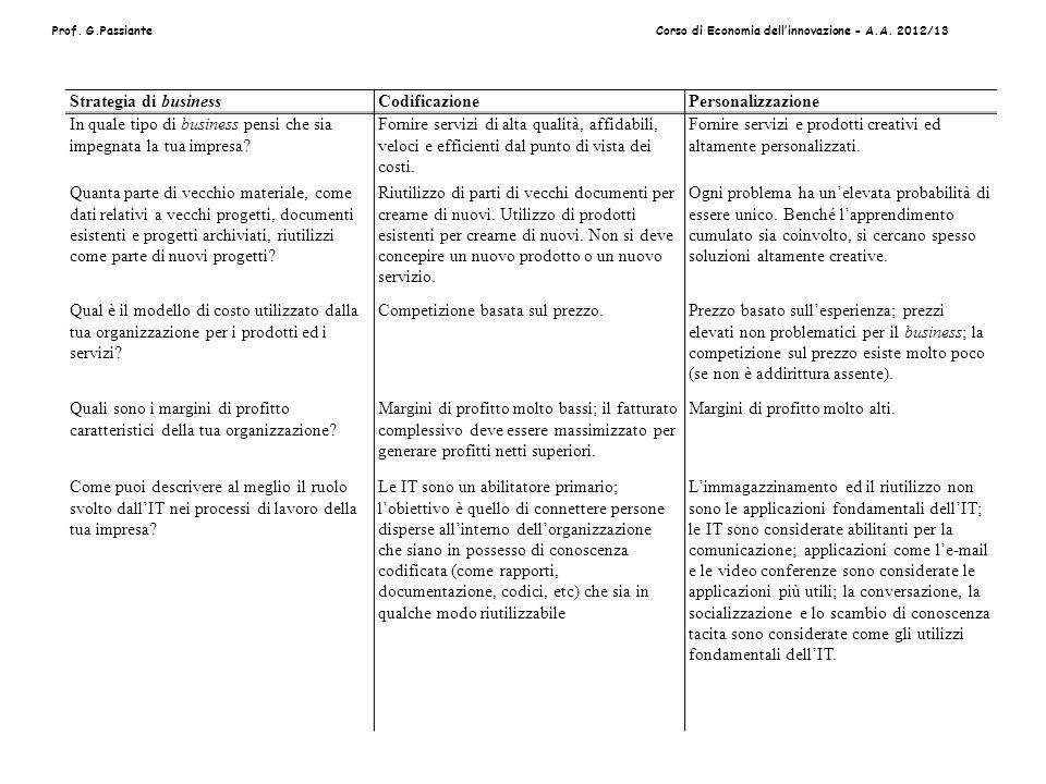 Prof. G.PassianteCorso di Economia dellinnovazione - A.A. 2012/13 Strategia di businessCodificazionePersonalizzazione In quale tipo di business pensi