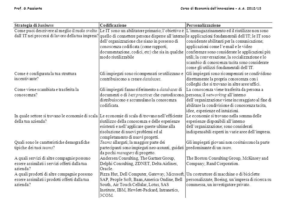 Prof. G.PassianteCorso di Economia dellinnovazione - A.A. 2012/13 Strategia di businessCodificazionePersonalizzazione Come puoi descrivere al meglio i