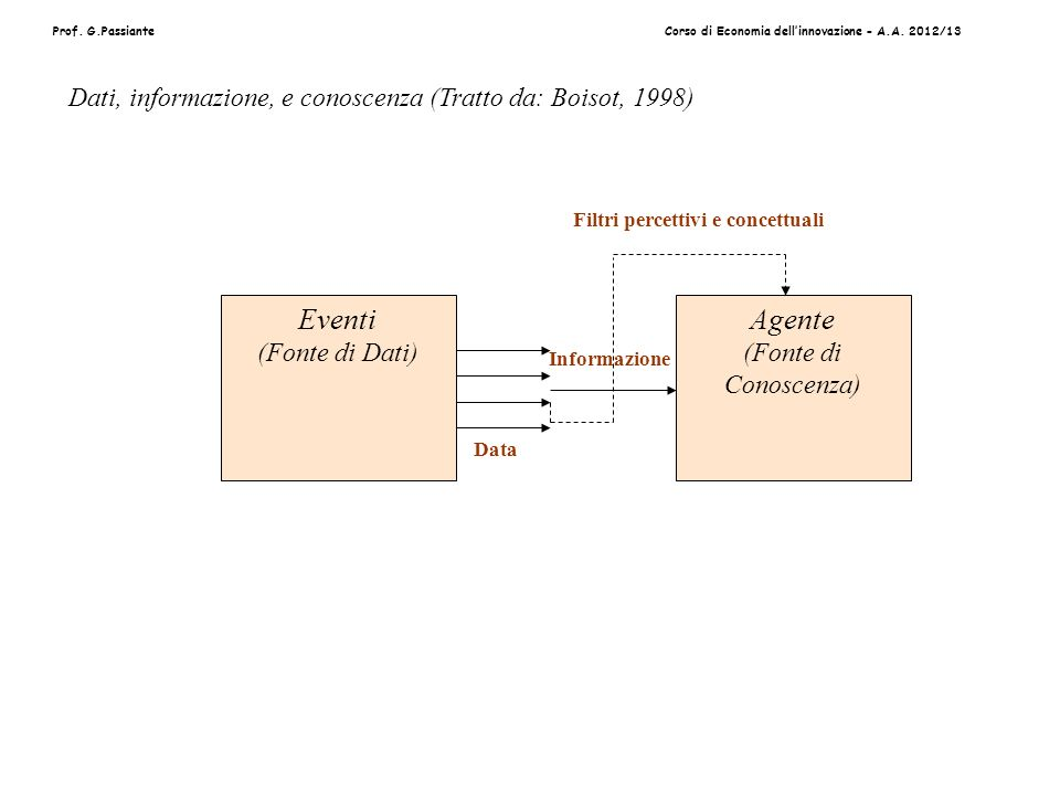 Prof. G.PassianteCorso di Economia dellinnovazione - A.A. 2012/13 Filtri percettivi e concettuali Informazione Data Eventi (Fonte di Dati) Agente (Fon