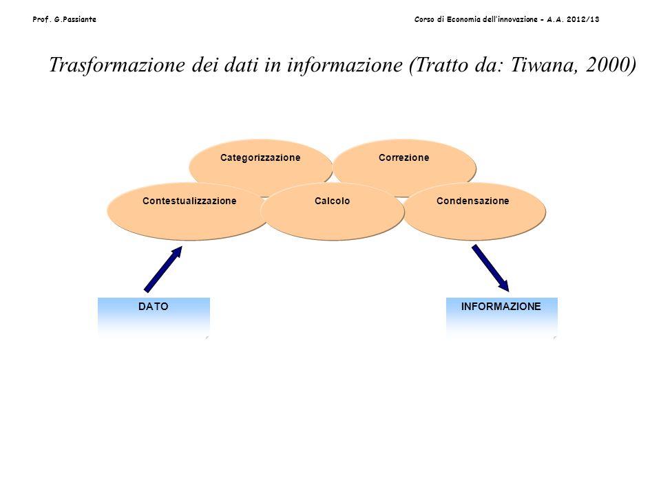 Prof. G.PassianteCorso di Economia dellinnovazione - A.A. 2012/13 Categorizzazione Contestualizzazione Correzione CondensazioneCalcolo DATOINFORMAZION