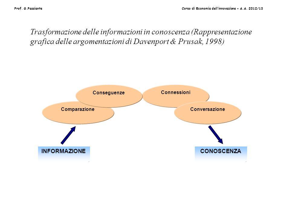 Prof. G.PassianteCorso di Economia dellinnovazione - A.A. 2012/13 Comparazione Connessioni Conversazione Conseguenze INFORMAZIONECONOSCENZA Trasformaz