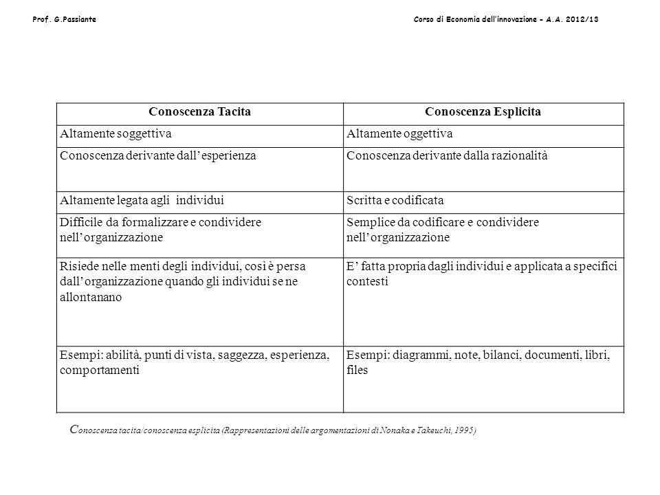 Prof. G.PassianteCorso di Economia dellinnovazione - A.A. 2012/13 Conoscenza TacitaConoscenza Esplicita Altamente soggettivaAltamente oggettiva Conosc