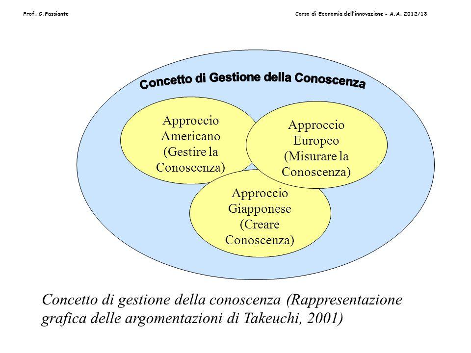 Prof. G.PassianteCorso di Economia dellinnovazione - A.A. 2012/13 Approccio Americano (Gestire la Conoscenza) Approccio Giapponese (Creare Conoscenza)