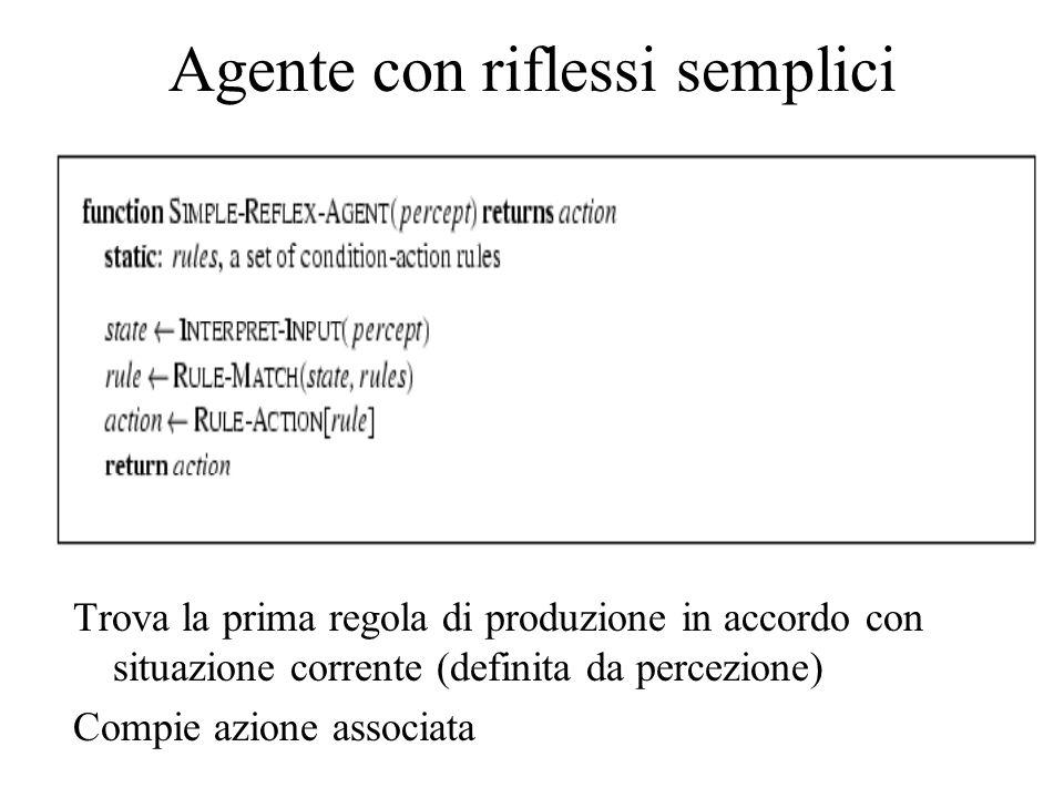 Agente con riflessi semplici Trova la prima regola di produzione in accordo con situazione corrente (definita da percezione) Compie azione associata