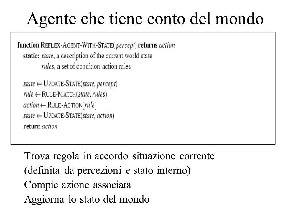 Trova regola in accordo situazione corrente (definita da percezioni e stato interno) Compie azione associata Aggiorna lo stato del mondo