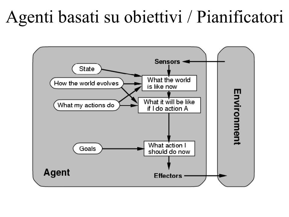 Agenti basati su obiettivi / Pianificatori