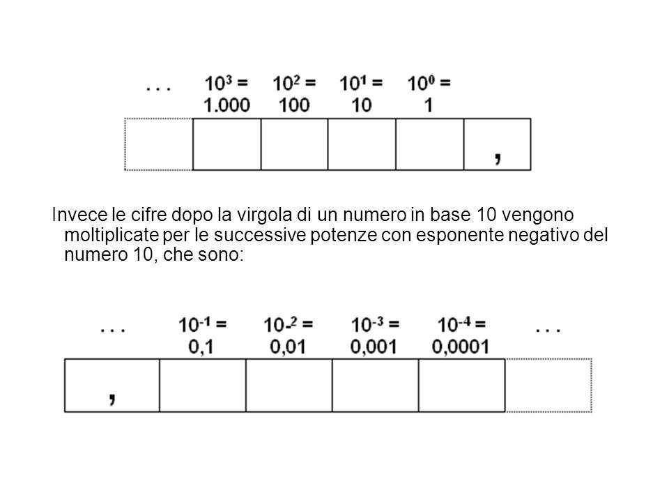 Invece le cifre dopo la virgola di un numero in base 10 vengono moltiplicate per le successive potenze con esponente negativo del numero 10, che sono: