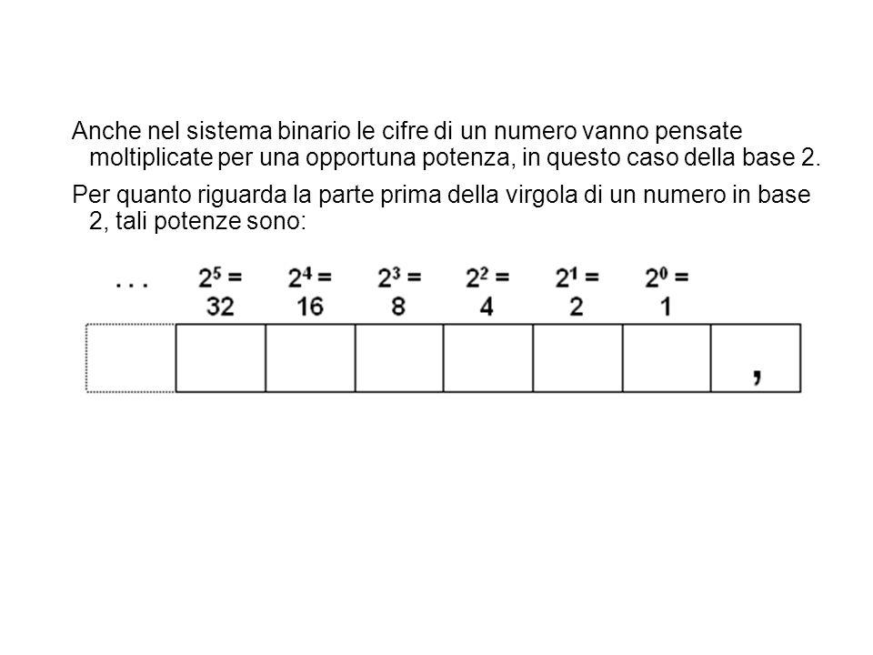 Anche nel sistema binario le cifre di un numero vanno pensate moltiplicate per una opportuna potenza, in questo caso della base 2. Per quanto riguarda