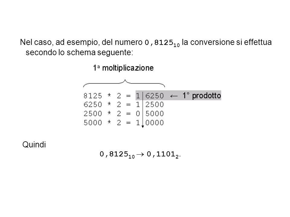 Nel caso, ad esempio, del numero 0,8125 10 la conversione si effettua secondo lo schema seguente: Quindi 0,8125 10 0,1101 2.