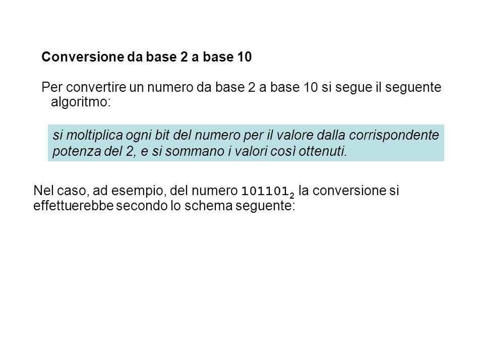 Conversione da base 2 a base 10 Per convertire un numero da base 2 a base 10 si segue il seguente algoritmo: Nel caso, ad esempio, del numero 101101 2