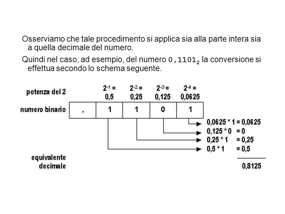 Osserviamo che tale procedimento si applica sia alla parte intera sia a quella decimale del numero. Quindi nel caso, ad esempio, del numero 0,1101 2 l