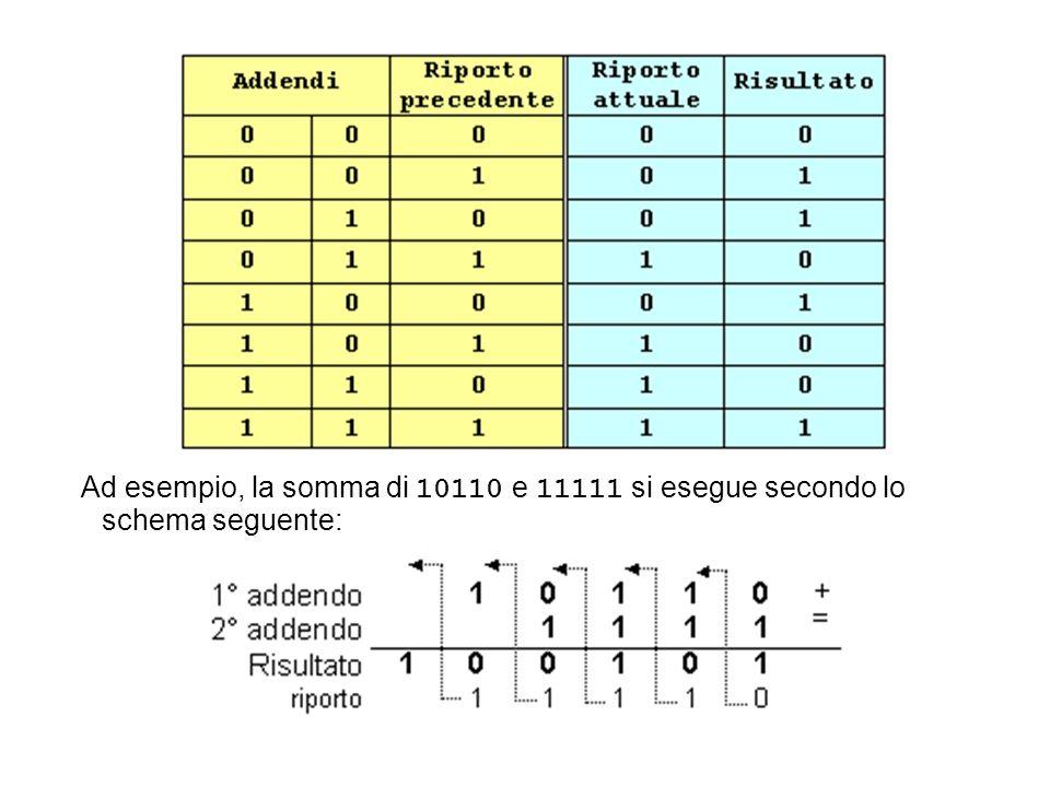 Ad esempio, la somma di 10110 e 11111 si esegue secondo lo schema seguente: