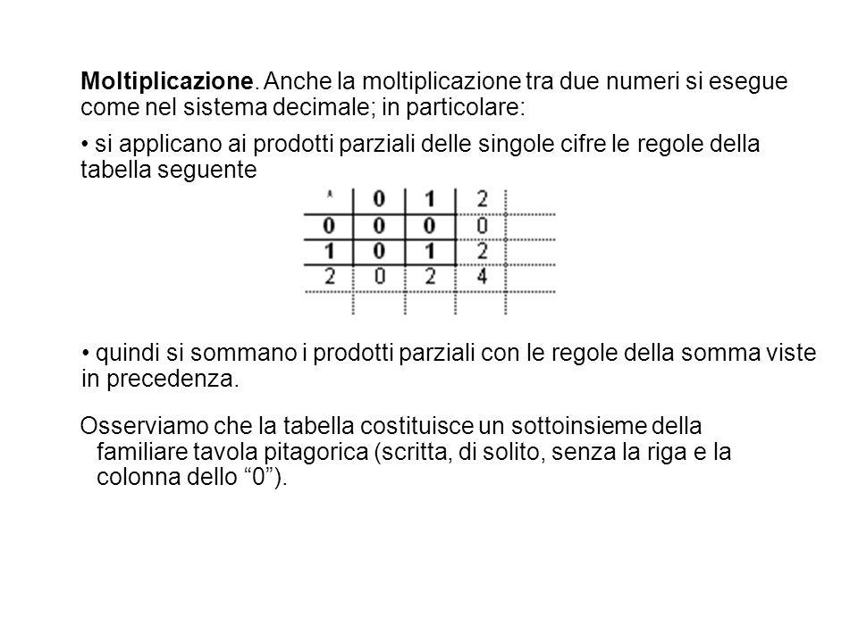 Moltiplicazione. Anche la moltiplicazione tra due numeri si esegue come nel sistema decimale; in particolare: si applicano ai prodotti parziali delle