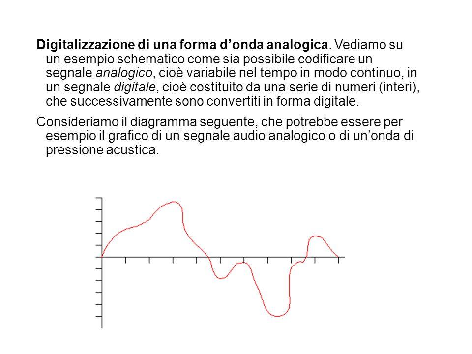 Digitalizzazione di una forma donda analogica. Vediamo su un esempio schematico come sia possibile codificare un segnale analogico, cioè variabile nel