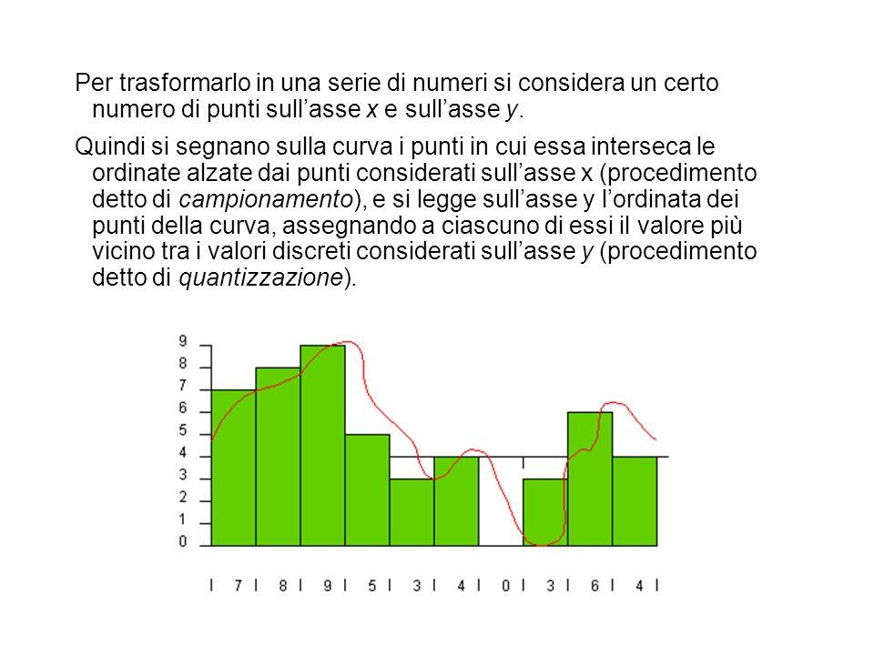 Per trasformarlo in una serie di numeri si considera un certo numero di punti sullasse x e sullasse y. Quindi si segnano sulla curva i punti in cui es