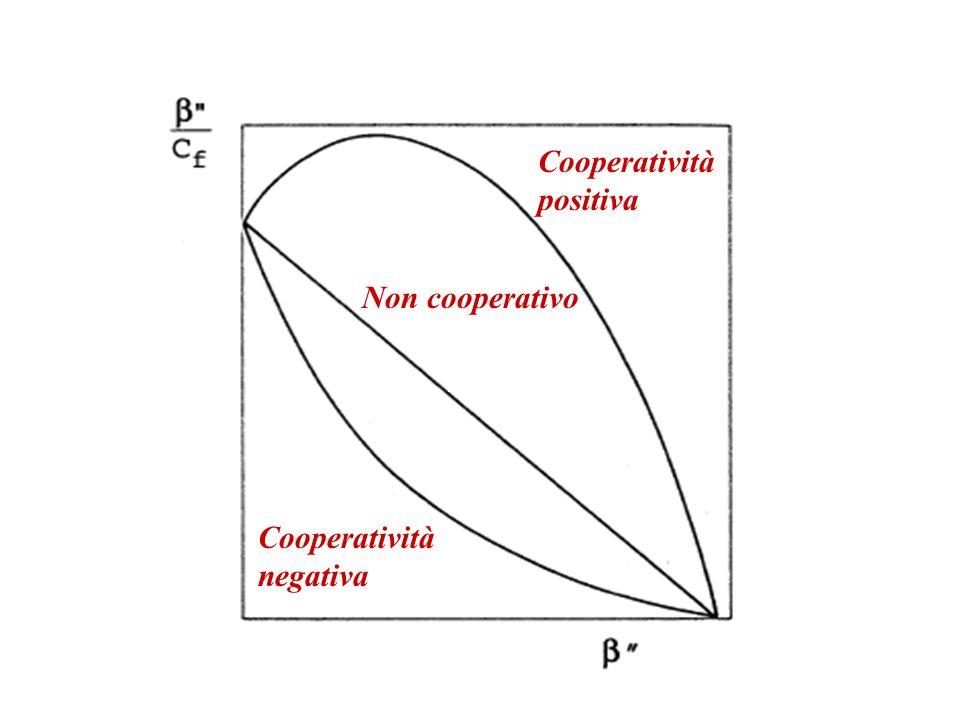 Non cooperativo Cooperatività positiva Cooperatività negativa