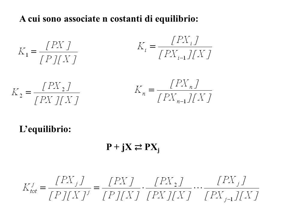 Generalmente le concentrazioni delle singole specie PX, PX 2, PX 3,… non sono sperimentalmente determinabili, mentre è possibile determinare la concentrazione delle specie polimero legato (Σ i [PX i ]), polimero non associato [P] e molecole di legante libero [X].