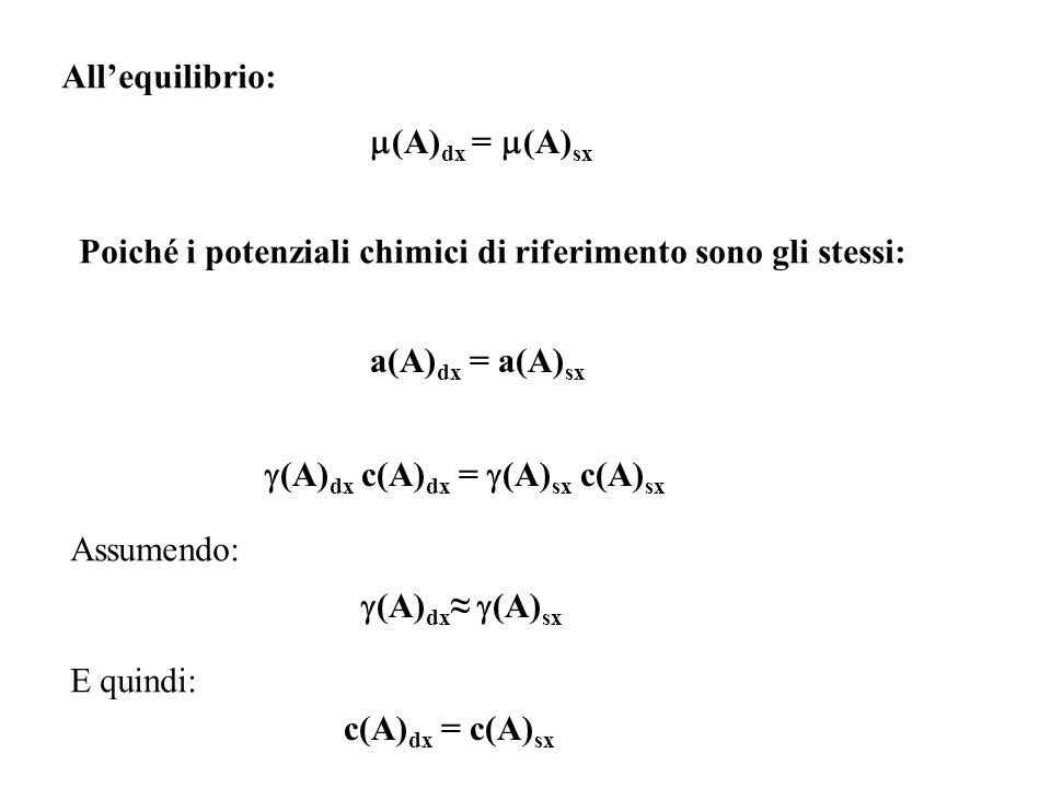 (A) dx = (A) sx Poiché i potenziali chimici di riferimento sono gli stessi: a(A) dx = a(A) sx (A) dx c(A) dx = (A) sx c(A) sx Assumendo: (A) dx (A) sx