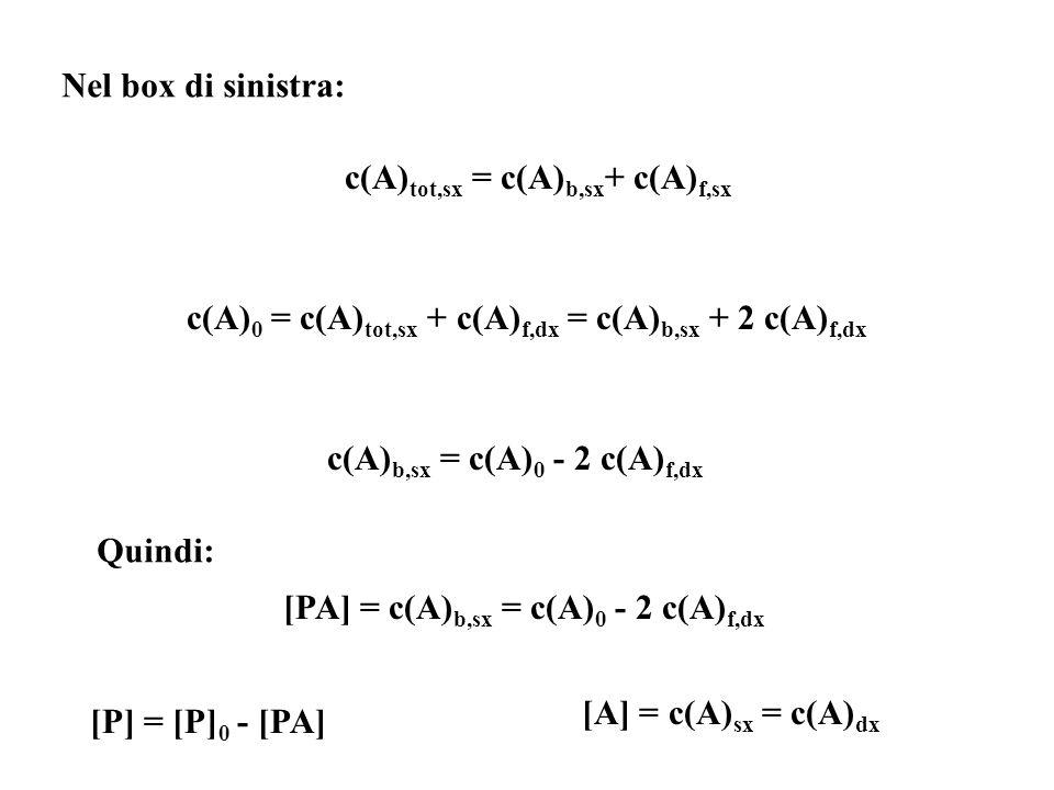 Nel box di sinistra: c(A) tot,sx = c(A) b,sx + c(A) f,sx c(A) 0 = c(A) tot,sx + c(A) f,dx = c(A) b,sx + 2 c(A) f,dx c(A) b,sx = c(A) 0 - 2 c(A) f,dx Q