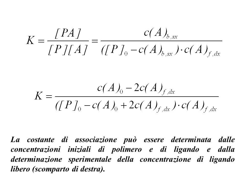 La costante di associazione può essere determinata dalle concentrazioni iniziali di polimero e di ligando e dalla determinazione sperimentale della co