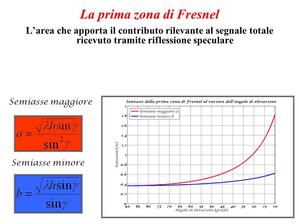 La prima zona di Fresnel Larea che apporta il contributo rilevante al segnale totale ricevuto tramite riflessione speculare Semiasse maggiore Semiasse minore