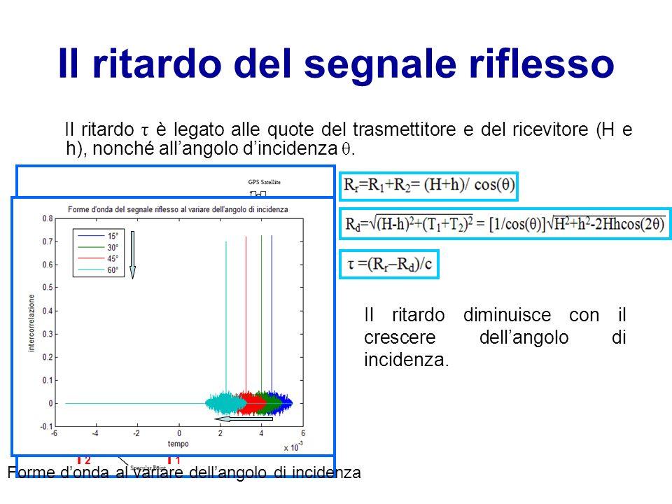 Il ritardo del segnale riflesso Il ritardo τ è legato alle quote del trasmettitore e del ricevitore (H e h), nonché allangolo dincidenza θ. θ R1R1 R2R