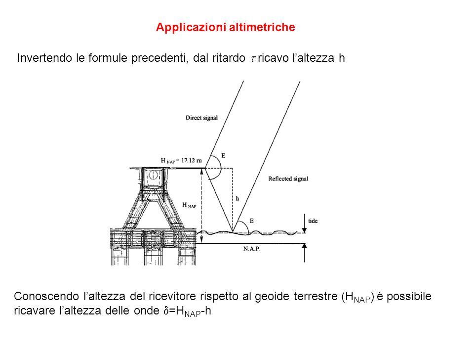 Conoscendo laltezza del ricevitore rispetto al geoide terrestre (H NAP ) è possibile ricavare laltezza delle onde =H NAP -h Applicazioni altimetriche