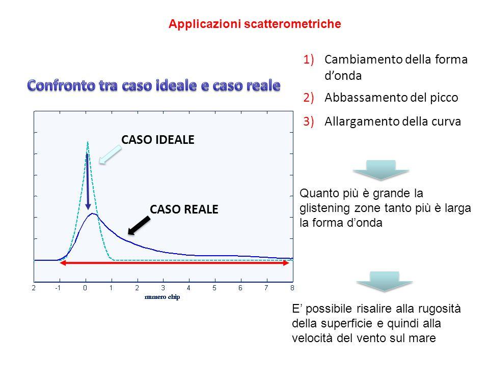 CASO IDEALE CASO REALE 1)Cambiamento della forma donda 2)Abbassamento del picco 3)Allargamento della curva Applicazioni scatterometriche Quanto più è