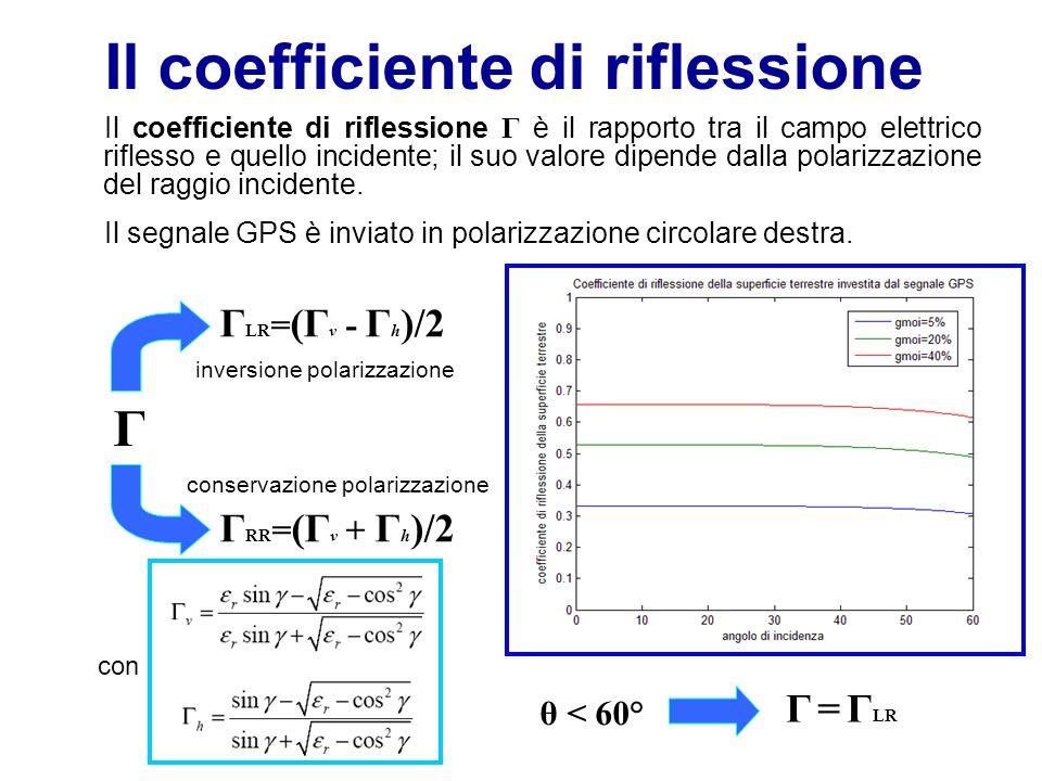 Il coefficiente di riflessione Il coefficiente di riflessione Γ è il rapporto tra il campo elettrico riflesso e quello incidente; il suo valore dipende dalla polarizzazione del raggio incidente.