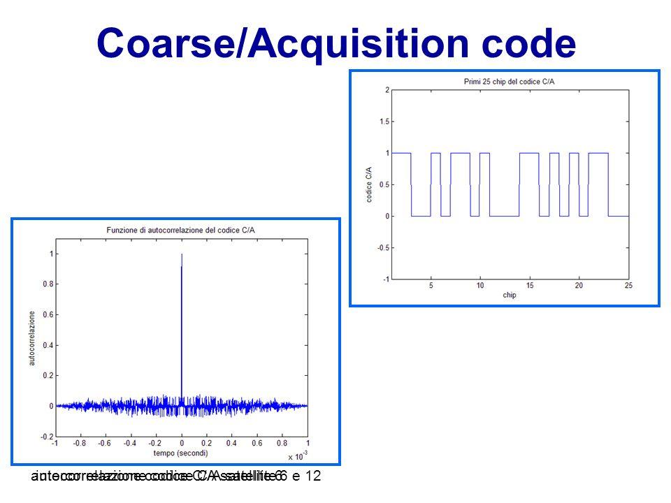Coarse/Acquisition code intercorrelazione codice C/A satellite 6 e 12autocorrelazione codice C/A satellite 6