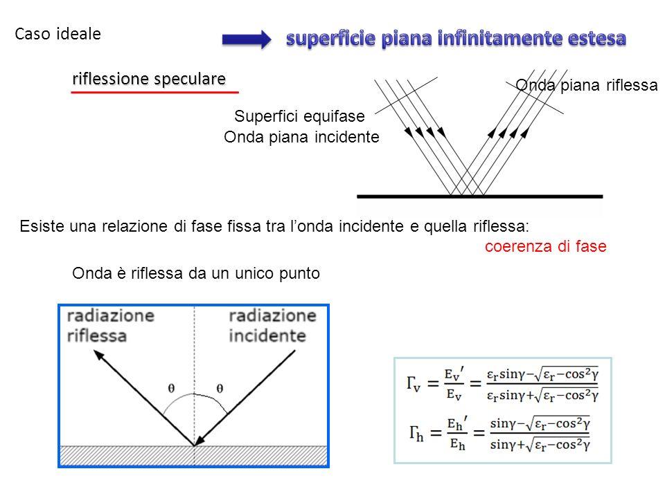 Caso ideale riflessione speculare Superfici equifase Onda piana incidente Onda piana riflessa Esiste una relazione di fase fissa tra londa incidente e quella riflessa: coerenza di fase Onda è riflessa da un unico punto