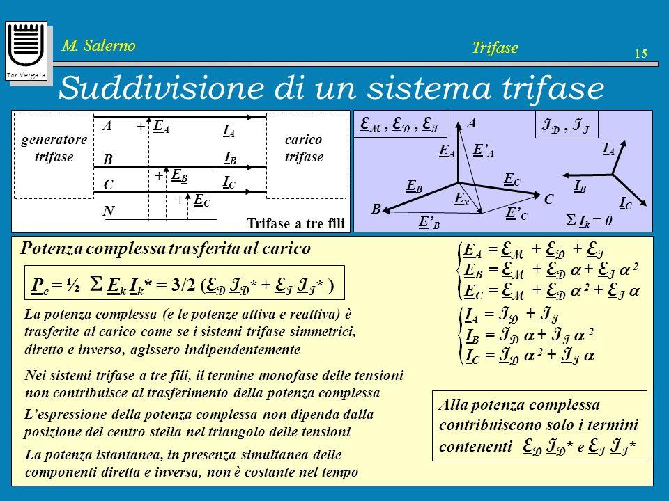 Tor Vergata M. Salerno Trifase 15 EAEA EBEB ECEC A B C generatore trifase carico trifase A B C IAIA IBIB ICIC N EAEA + + + EBEB ECEC Trifase a tre fil