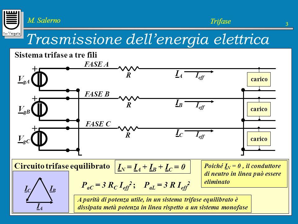 Tor Vergata M. Salerno Trifase 3 Sistema monofase Trasmissione dellenergia elettrica VgVg + carico VgVg + VgVg + R R R R R R I eff Potenza attiva tota