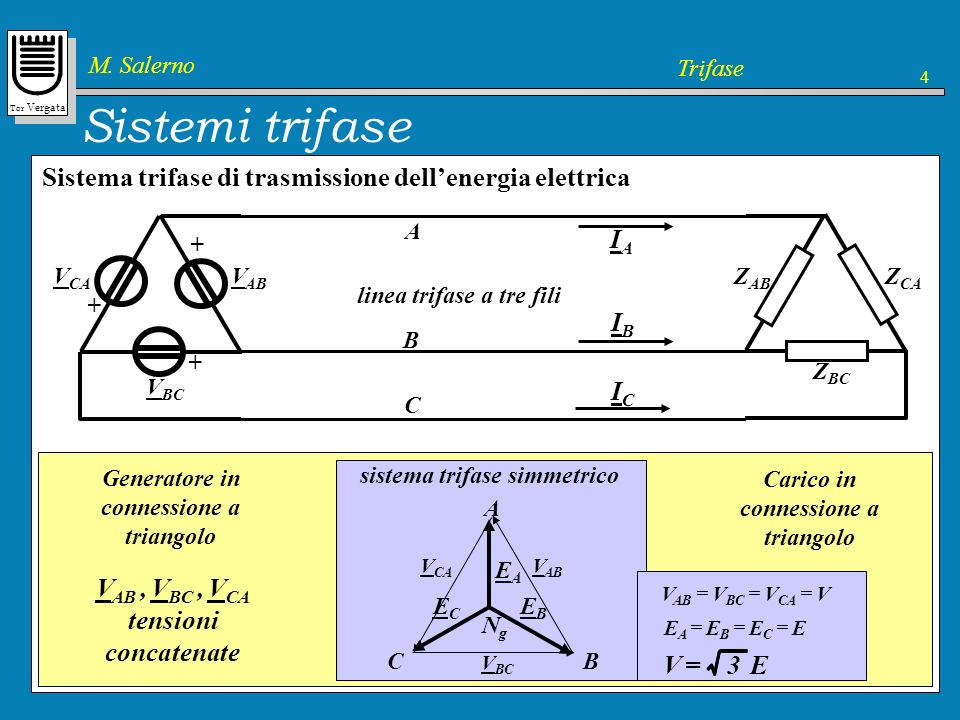 Tor Vergata M. Salerno Trifase 4 Sistemi trifase Sistema trifase di trasmissione dellenergia elettrica A B C linea trifase a tre fili IAIA IBIB ICIC g
