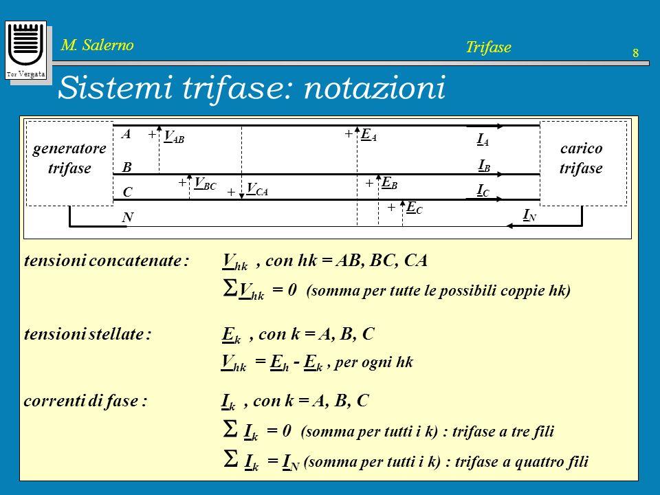 Tor Vergata M. Salerno Trifase 8 Sistemi trifase: notazioni A B C generatore trifase carico trifase V AB V BC + + V CA + tensioni concatenate : V hk,