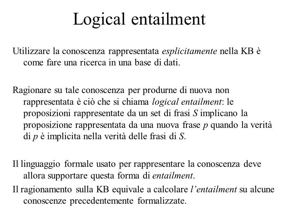 Logical entailment Utilizzare la conoscenza rappresentata esplicitamente nella KB è come fare una ricerca in una base di dati.