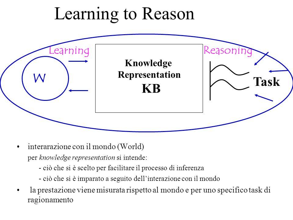 Learning to Reason interarazione con il mondo (World) per knowledge representation si intende: - ciò che si è scelto per facilitare il processo di inferenza - ciò che si è imparato a seguito dellinterazione con il mondo la prestazione viene misurata rispetto al mondo e per uno specifico task di ragionamento Task Reasoning W Learning Knowledge Representation KB