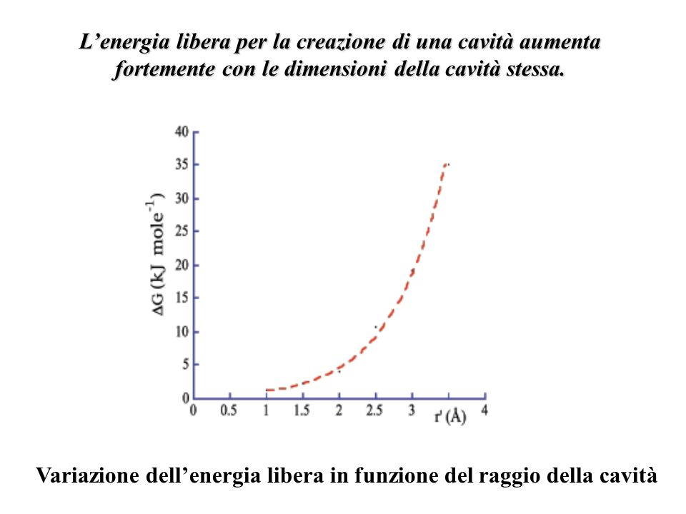 Lenergia libera per la creazione di una cavità aumenta fortemente con le dimensioni della cavità stessa. Variazione dellenergia libera in funzione del