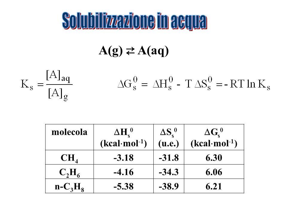 A(g) A(aq) molecola H s 0 (kcal mol -1 ) S s 0 (u.e.) G s 0 (kcal mol -1 ) CH 4 -3.18-31.86.30 C2H6C2H6 -4.16-34.36.06 n-C 3 H 8 -5.38-38.96.21
