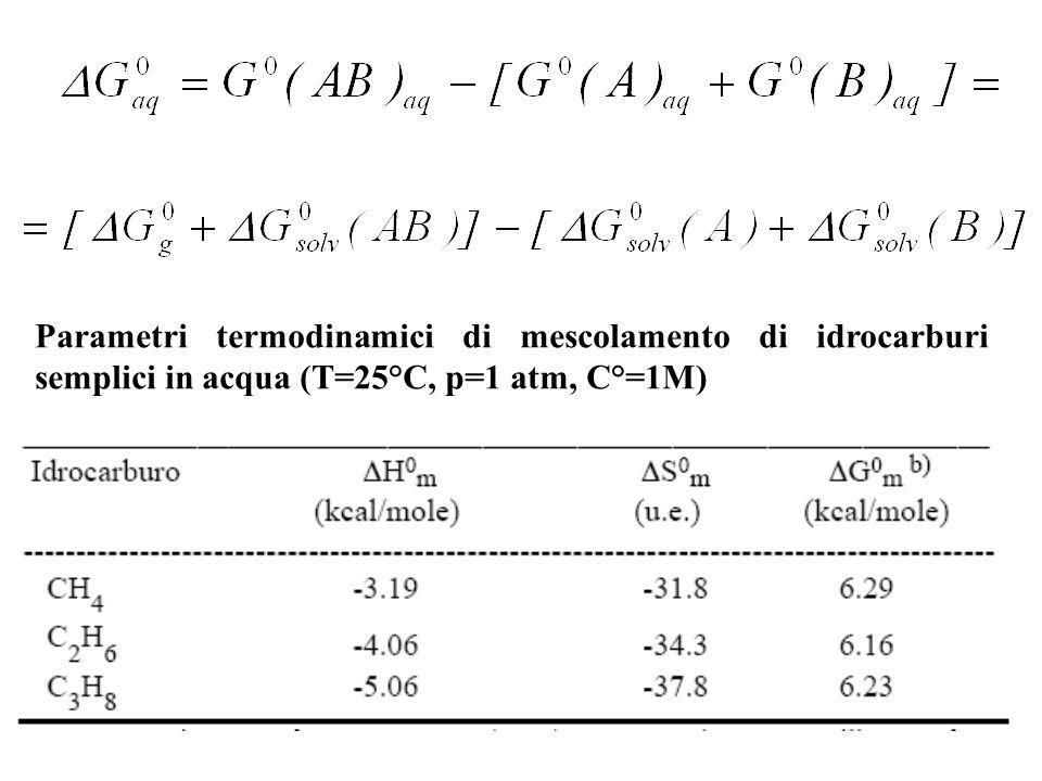 Parametri termodinamici di mescolamento di idrocarburi semplici in acqua (T=25°C, p=1 atm, C°=1M)