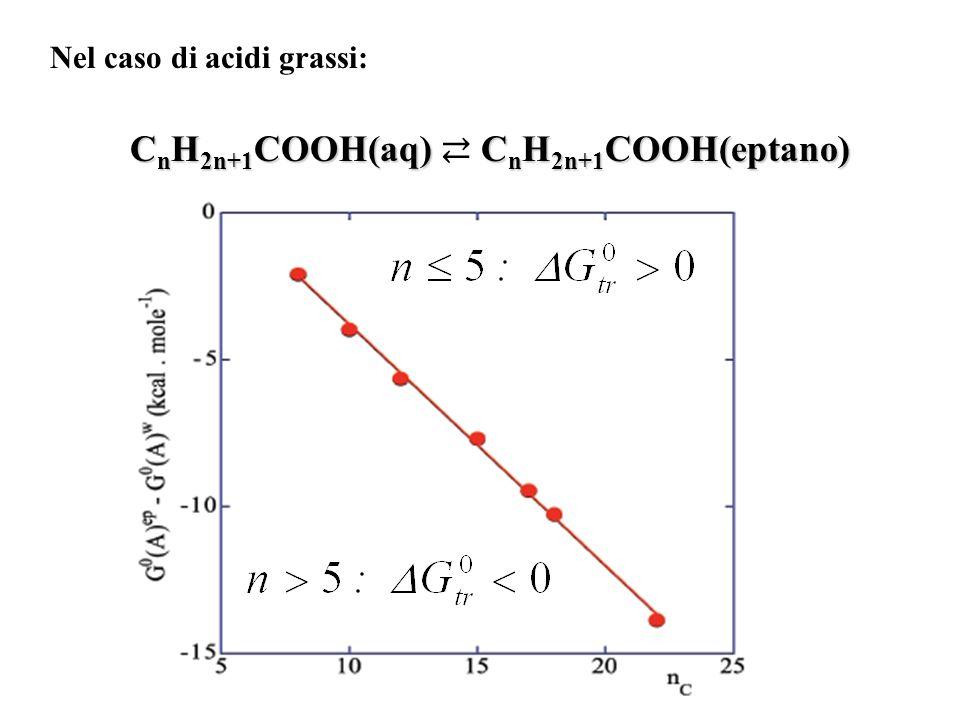 Nel caso di acidi grassi: C n H 2n+1 COOH(aq)C n H 2n+1 COOH(eptano) C n H 2n+1 COOH(aq) C n H 2n+1 COOH(eptano)