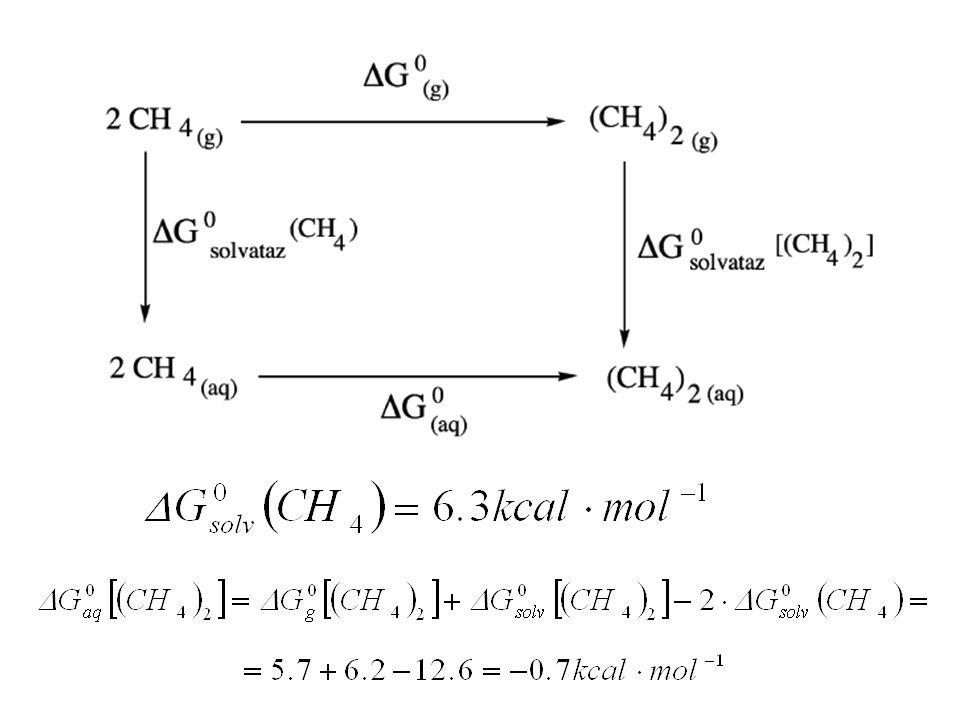 Il metano è praticamente insolubile come monomero, mentre è leggermente favorita la solubilizzazione come dimero.